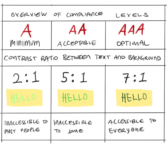 compliance levels cropped
